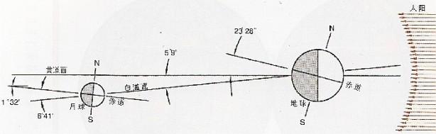 Schema dei piani orbitali terrestre e lunare