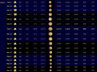 Distanza minima di Marte nel 2012 (0,67 UA 3 - 13 marzo)