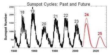 Gtafico dell'andamente delle macchie solari