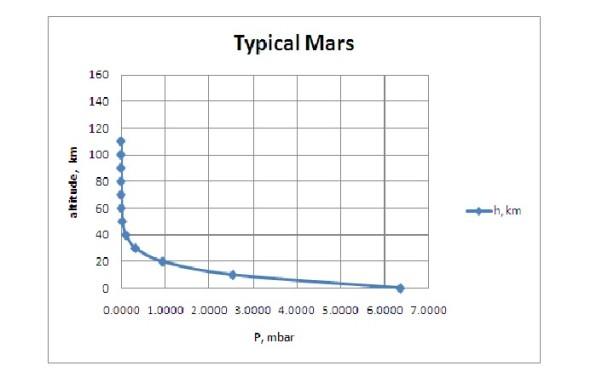 Grafico della pressione atmosferica su Marte
