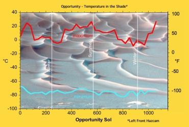 Temperature minime e massime su Marte (Opportunity)