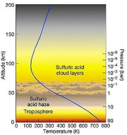Grafico pressione temperatura altitudine su Venere