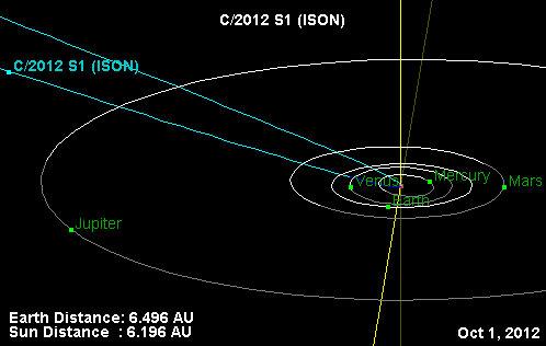 Traiettoria di ISON C/2012 S1