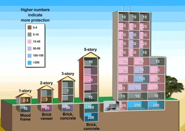 Livello di protezione nucleare degli edifici