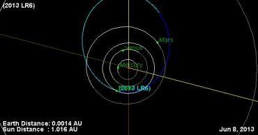 2013 LR6 passerà vicino alla Terra domani 8 giugno