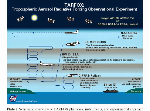 TARFOX. L'acronimo vuol dire: Tropospheric Aerosol Radiative Forcing Observational Experiments.
