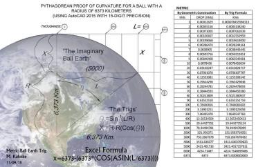 Tabella della curvatura terrestre espressa in km